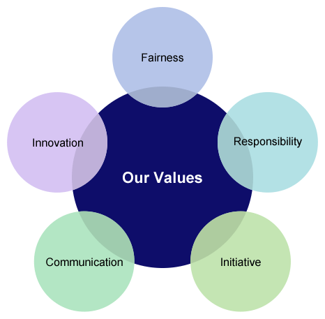 KDDI America Purpose and Values